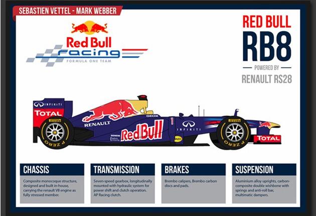 formula1 Infográfico: Fórmula 1 para 2012