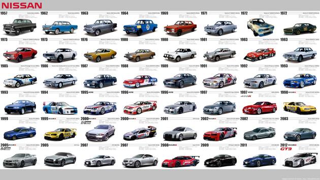 skyline heritage Evolução do Nissan Skyline / GT R