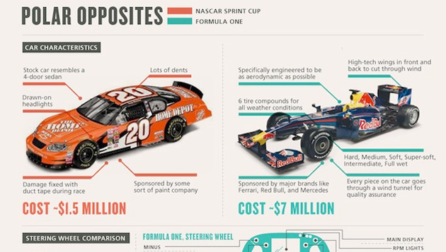 need for speed nascar vs formula Need for speed: nascar vs formula one essay need for speed: nascar vs formula one nascar (national association for stock car racing) is a world apart from formula one both are exceedingly popular, yet they lie at diverse ends of the motor sports spectrum.