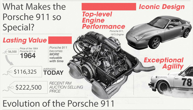 evolucao porsche 911 A evolução do Porsche 911