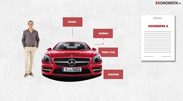 seguro comparador Encontre o seguro automóvel que se adapta a si