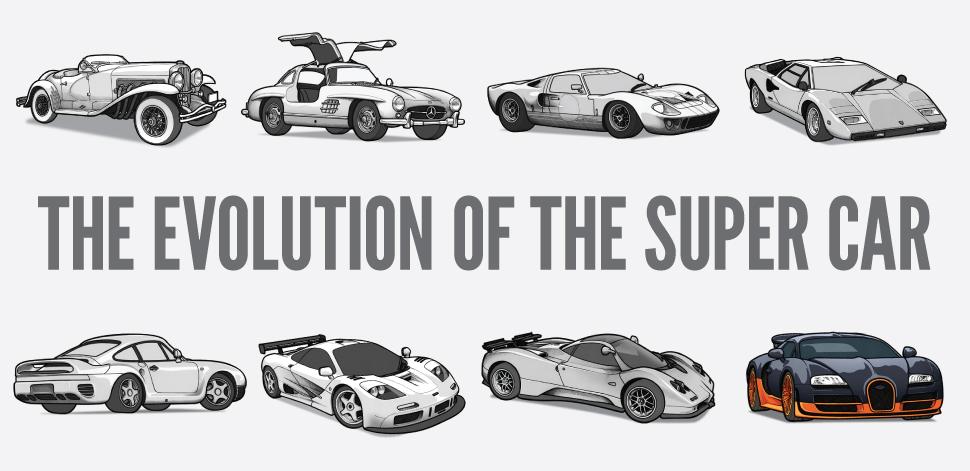 supercar A evolução dos superdesportivos
