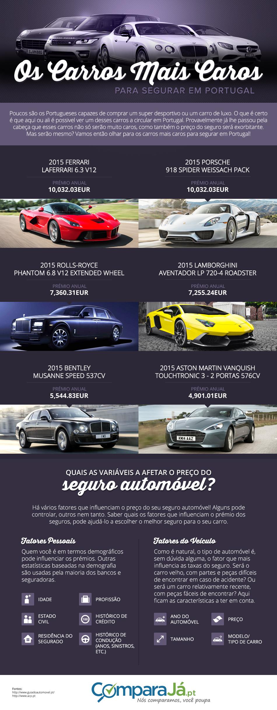 PT IG ExpensiveCars rev 3 Quais os Carros Mais Caros Para Segurar em Portugal?