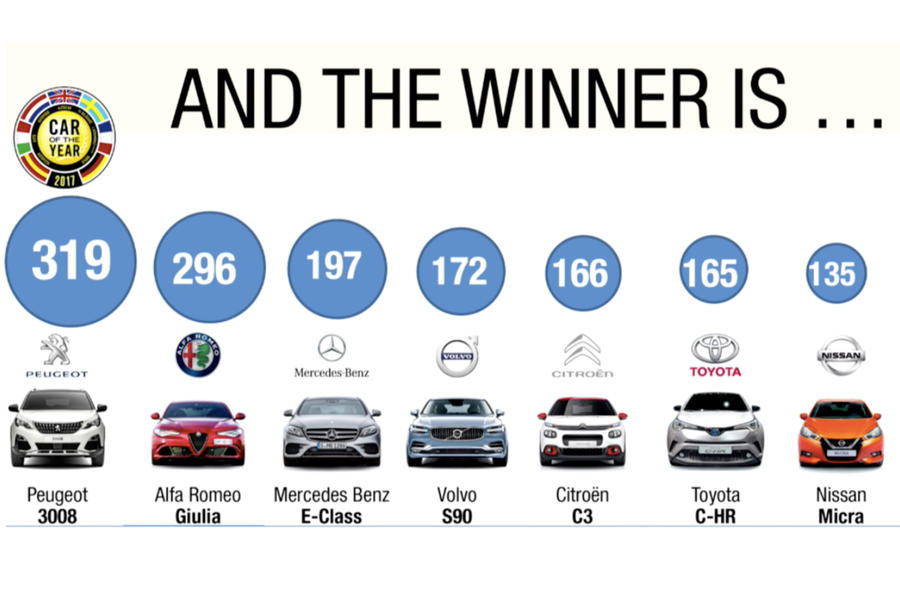 screen shot 2017 03 06 at 14.20.25 E o carro do ano é o Peugeot 3008