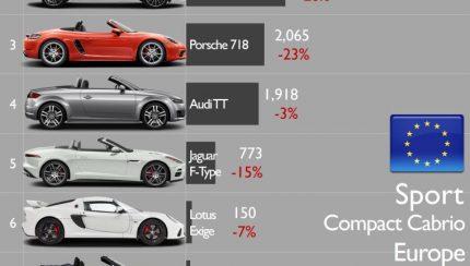 3 430x244 Vendas de automóveis desportivos na Europa caem cada vez mais